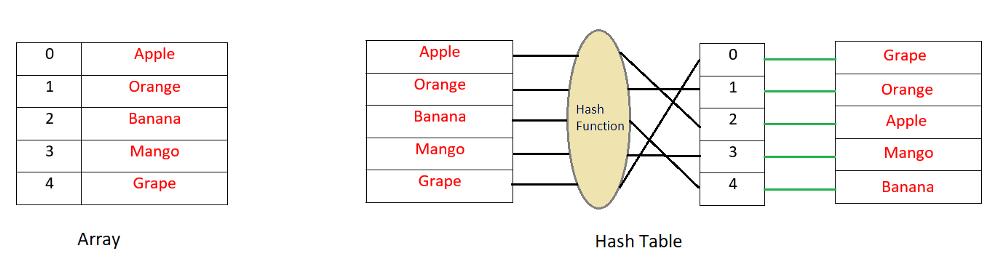 نحوه عملکرد جدول درهم سازی یا hash table